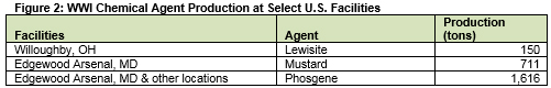 WWI Chemical Agent Production at Select U.S. Facilities