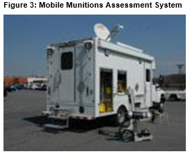 Mobile Munitions Assessment System