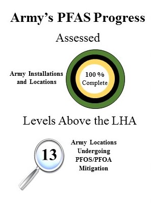 Army's PFAS Progress